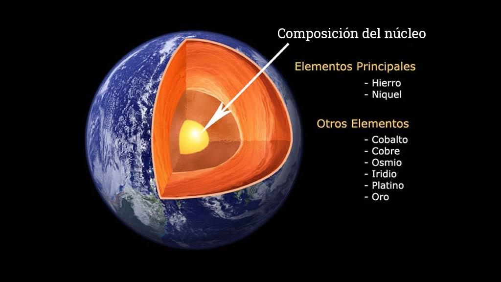 Composición del núcleo de un planeta