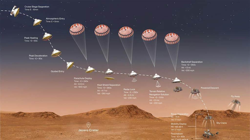 Aterrizaje del rover Perseverance