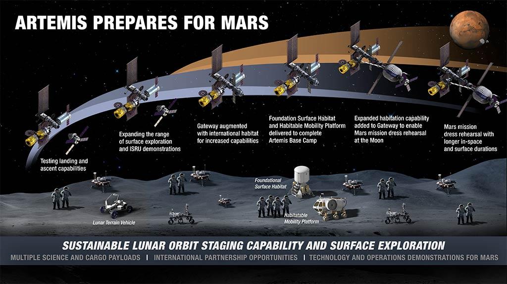 Cronología misión Artemis