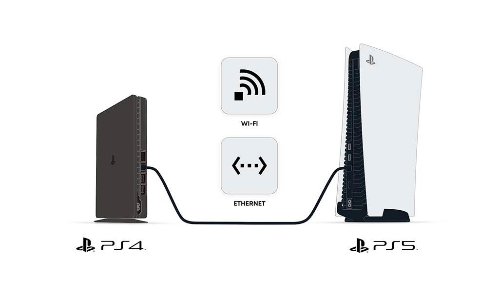 Transferencia de datos mediante Wi-Fi y Ethernet
