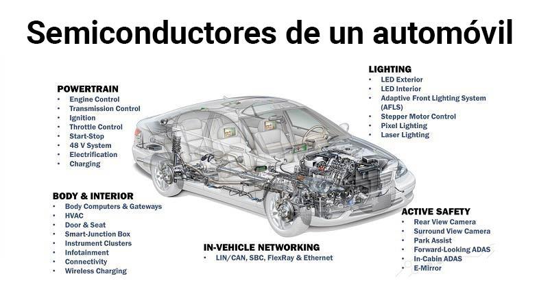Mayoría de semiconductores que tiene un coche