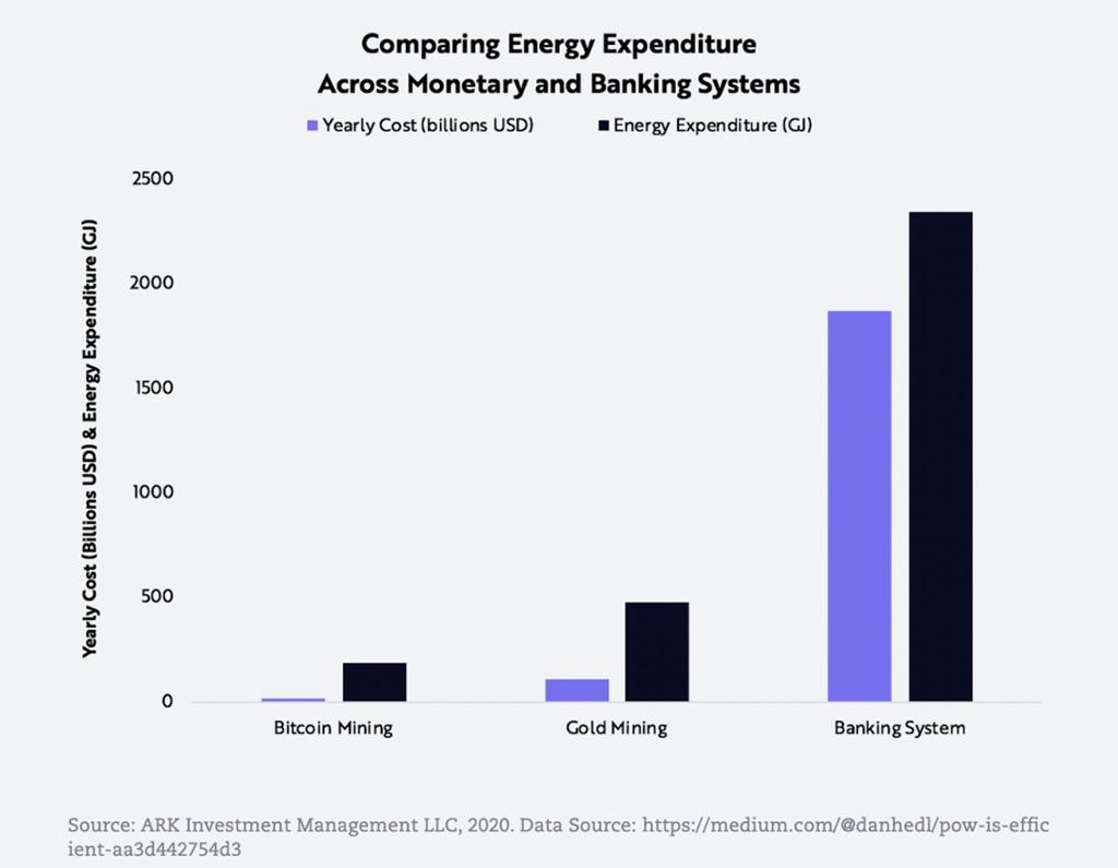Comparación del gasto energético entre la minería de Bitcoin, el oro, y los sistemas bancarios.