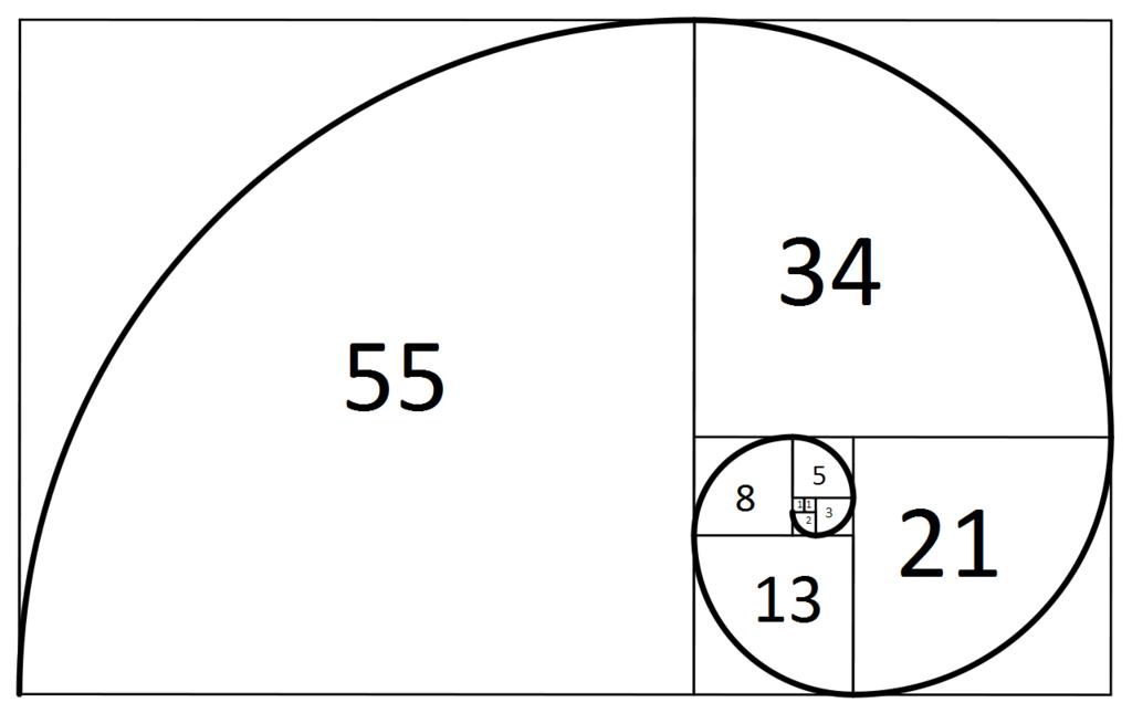 Secuencia numérica de Fibonacci