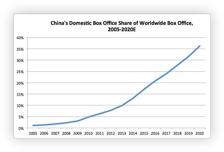 Cuota de taquilla nacional de China en la taquilla mundial